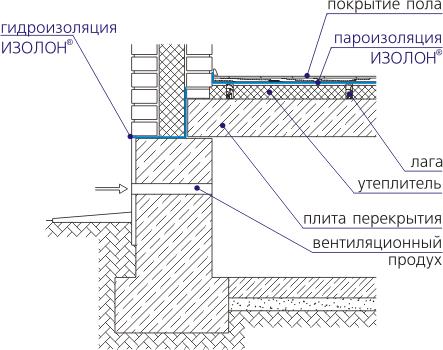 Гидроизоляцию на наклеить как пеноплекс